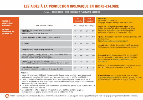 Aides à la production biologique GABBTO